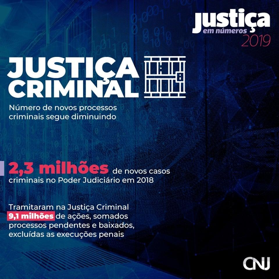 Dados da área Criminal